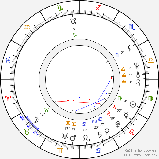 Bruno Nuytten birth chart, biography, wikipedia 2017, 2018