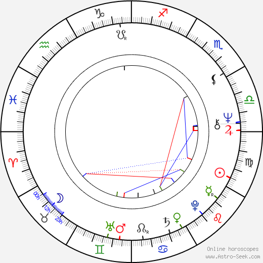 Bruno Nuytten astro natal birth chart, Bruno Nuytten horoscope, astrology