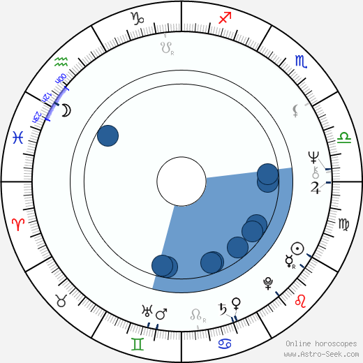 Carmen-Maja Antoni wikipedia, horoscope, astrology, instagram