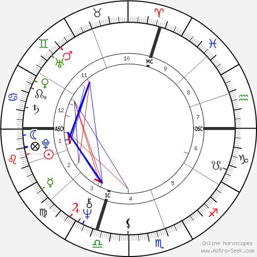 Caroline Cellier день рождения гороскоп, Caroline Cellier Натальная карта онлайн