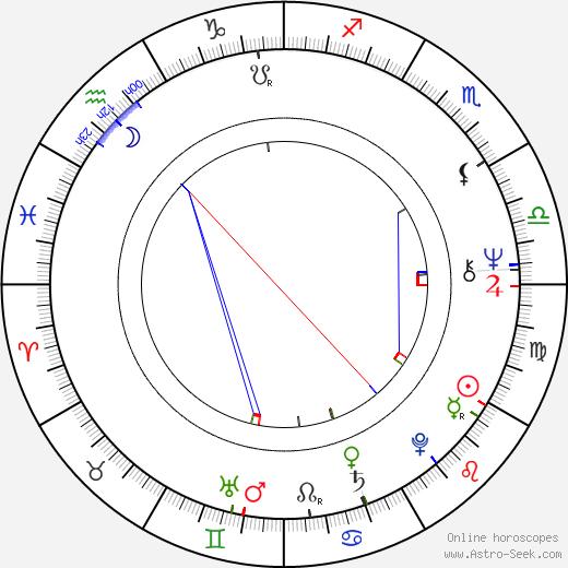 Catherine Wilkin день рождения гороскоп, Catherine Wilkin Натальная карта онлайн