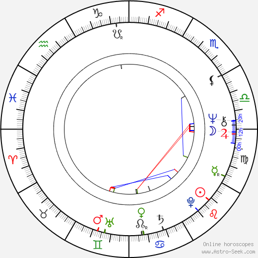 David Horovitch birth chart, David Horovitch astro natal horoscope, astrology