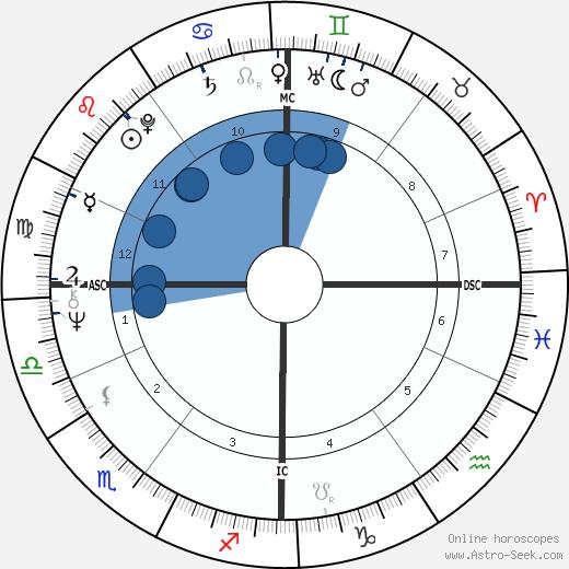 Domenica Niehoff wikipedia, horoscope, astrology, instagram