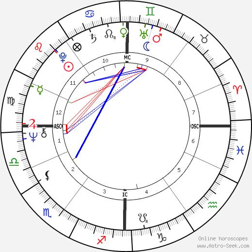 Domenica Niehoff день рождения гороскоп, Domenica Niehoff Натальная карта онлайн