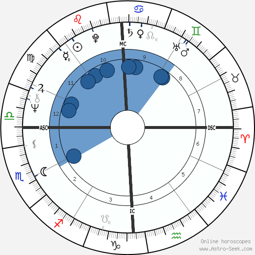 Duffy Dyer wikipedia, horoscope, astrology, instagram
