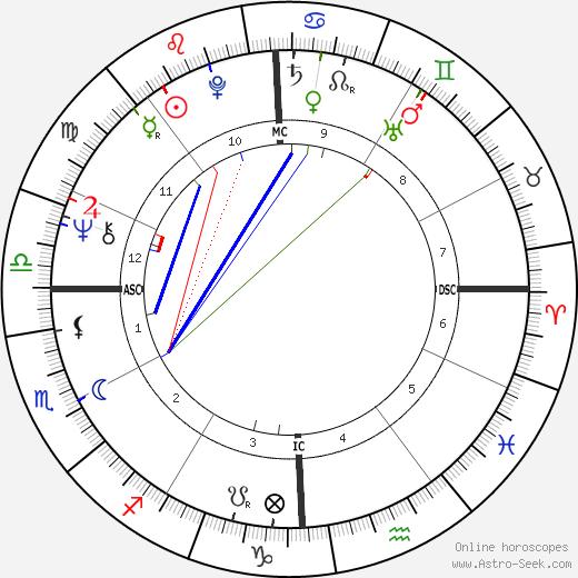 Duffy Dyer день рождения гороскоп, Duffy Dyer Натальная карта онлайн
