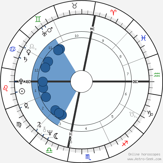 Fife III Symington wikipedia, horoscope, astrology, instagram