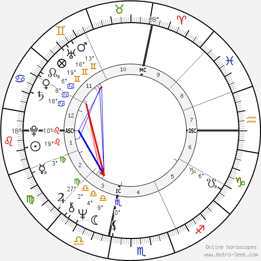Fife III Symington birth chart, biography, wikipedia 2018, 2019