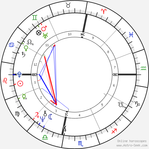Fife III Symington astro natal birth chart, Fife III Symington horoscope, astrology