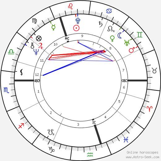 Gennadiy Burbulis tema natale, oroscopo, Gennadiy Burbulis oroscopi gratuiti, astrologia