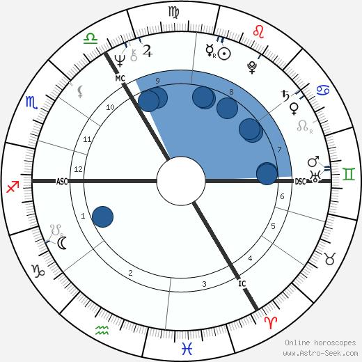 Ian Gillan wikipedia, horoscope, astrology, instagram