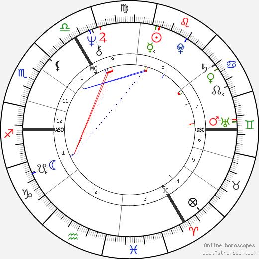 Ian Gillan astro natal birth chart, Ian Gillan horoscope, astrology