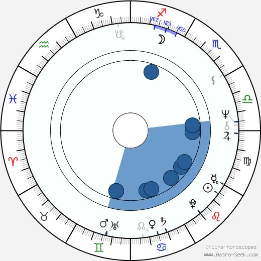 Inga Sulin wikipedia, horoscope, astrology, instagram