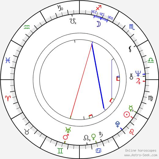 Inga Sulin astro natal birth chart, Inga Sulin horoscope, astrology