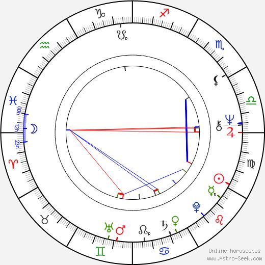 Jan Boněk tema natale, oroscopo, Jan Boněk oroscopi gratuiti, astrologia