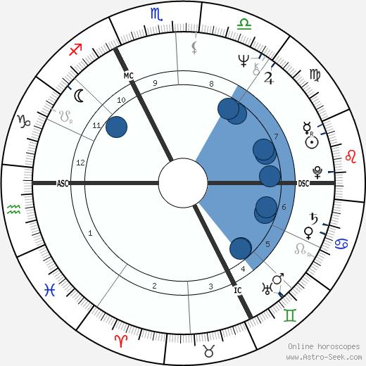 Jean-Marie Morin wikipedia, horoscope, astrology, instagram