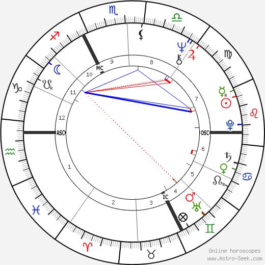 Jean-Marie Morin день рождения гороскоп, Jean-Marie Morin Натальная карта онлайн