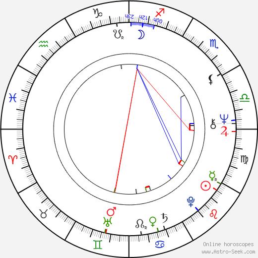 Jill Haworth astro natal birth chart, Jill Haworth horoscope, astrology