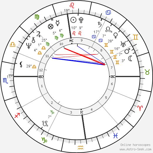 Joanna Cassidy birth chart, biography, wikipedia 2020, 2021