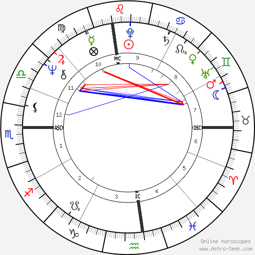 Joanna Cassidy birth chart, Joanna Cassidy astro natal horoscope, astrology