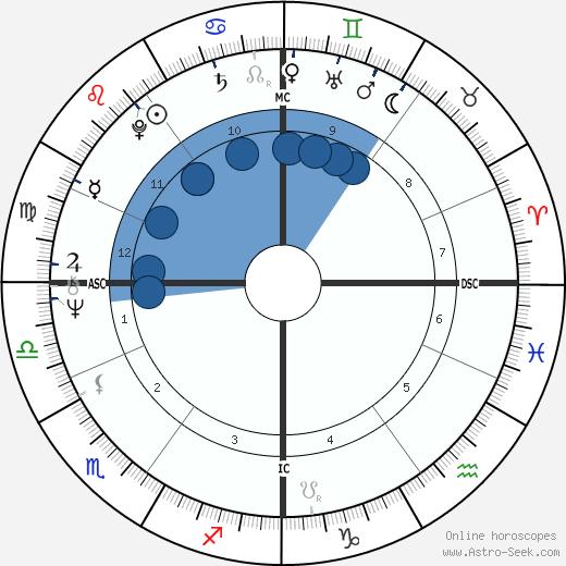 John Bowis wikipedia, horoscope, astrology, instagram