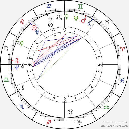 John Bowis astro natal birth chart, John Bowis horoscope, astrology