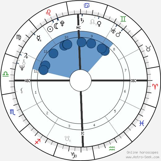 John Rally Gilliam wikipedia, horoscope, astrology, instagram