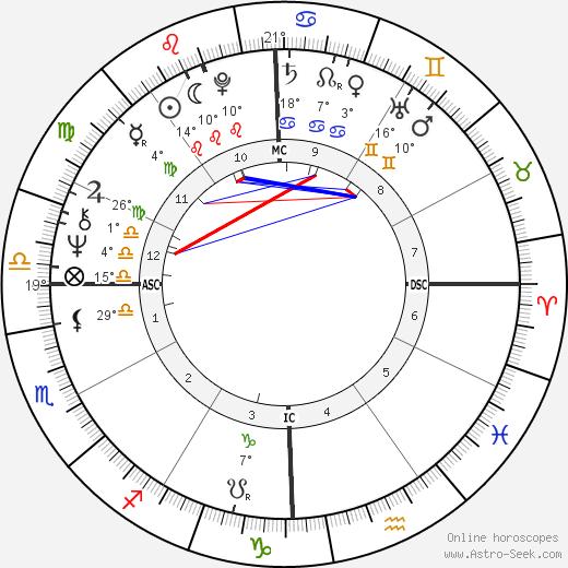 John Rally Gilliam birth chart, biography, wikipedia 2019, 2020