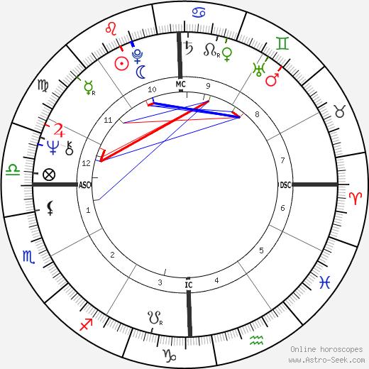 John Rally Gilliam astro natal birth chart, John Rally Gilliam horoscope, astrology