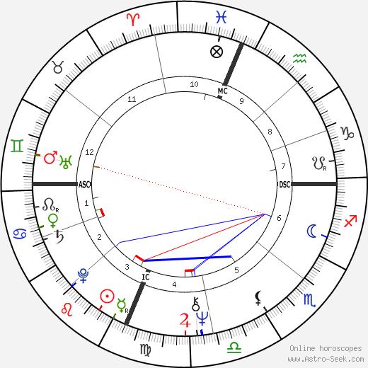 John Townley astro natal birth chart, John Townley horoscope, astrology