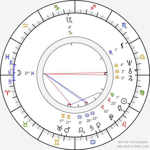 Karel Ulík birth chart, biography, wikipedia 2018, 2019