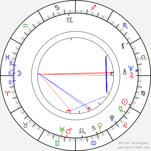 Karel Ulík astro natal birth chart, Karel Ulík horoscope, astrology