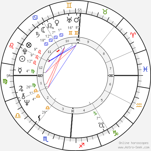 Loni Anderson birth chart, biography, wikipedia 2018, 2019