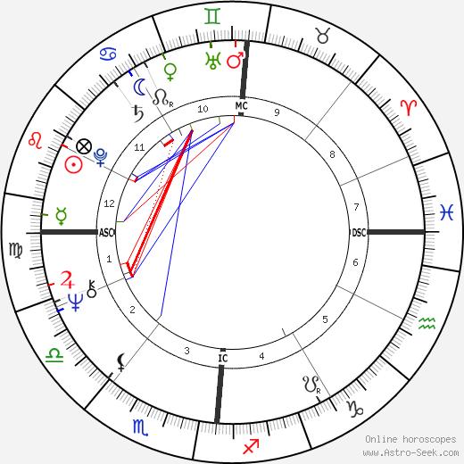 Loni Anderson astro natal birth chart, Loni Anderson horoscope, astrology