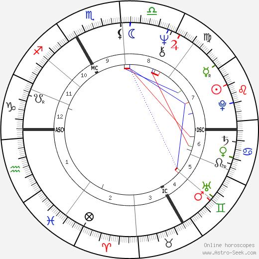 Maria Rohm день рождения гороскоп, Maria Rohm Натальная карта онлайн
