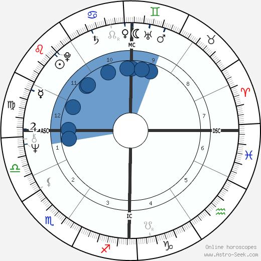 Mario Bonomi wikipedia, horoscope, astrology, instagram