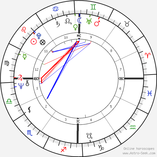Mario Bonomi birth chart, Mario Bonomi astro natal horoscope, astrology