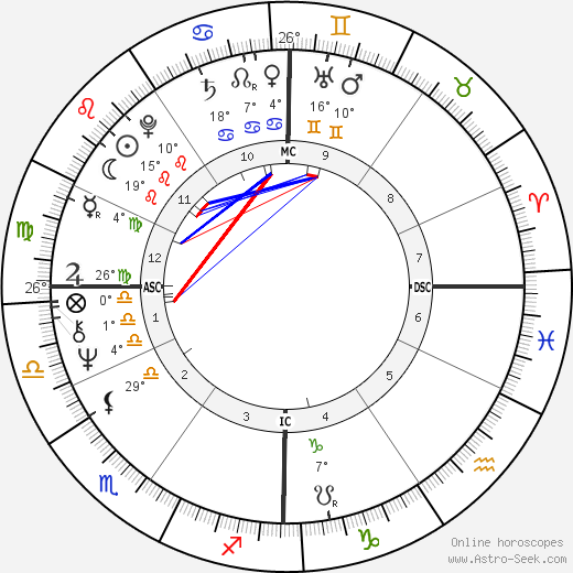 Massimo Dapporto birth chart, biography, wikipedia 2020, 2021