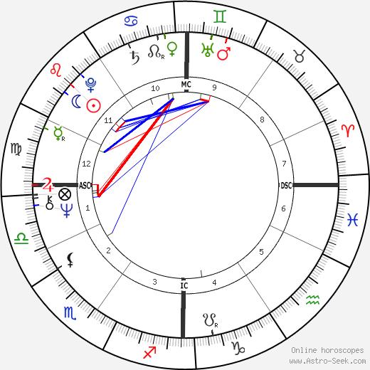 Massimo Dapporto birth chart, Massimo Dapporto astro natal horoscope, astrology