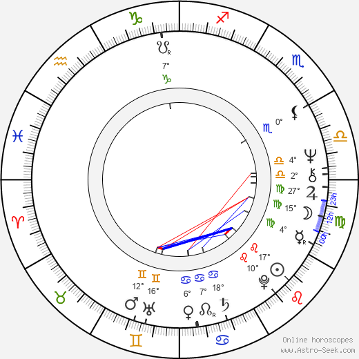 Milan Horský birth chart, biography, wikipedia 2018, 2019