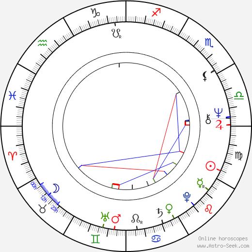 Milan Kňažko astro natal birth chart, Milan Kňažko horoscope, astrology