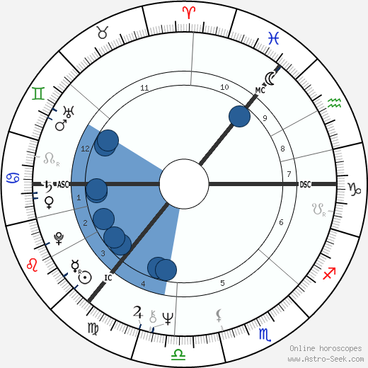 Molly Duncan wikipedia, horoscope, astrology, instagram
