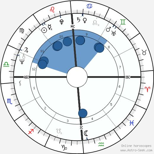 Nicole Massari wikipedia, horoscope, astrology, instagram