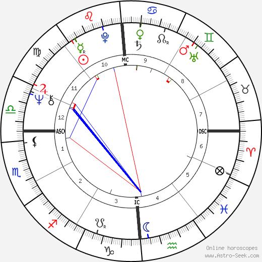 Nicole Massari день рождения гороскоп, Nicole Massari Натальная карта онлайн