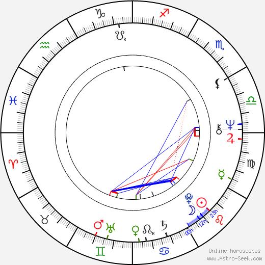 Reinhard Rack tema natale, oroscopo, Reinhard Rack oroscopi gratuiti, astrologia