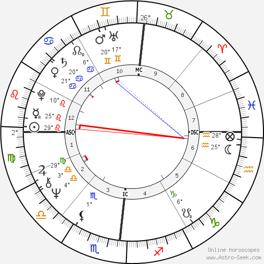Rita Pavone birth chart, biography, wikipedia 2019, 2020