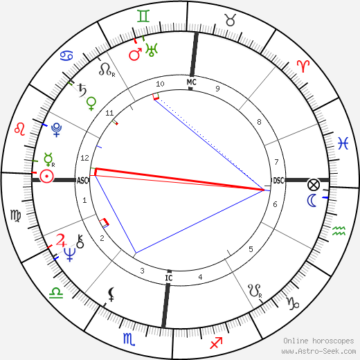 Rita Pavone birth chart, Rita Pavone astro natal horoscope, astrology
