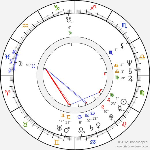Ronee Blakley birth chart, biography, wikipedia 2019, 2020