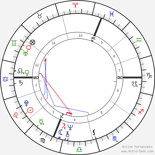 Salvatore Di Masi birth chart, Salvatore Di Masi astro natal horoscope, astrology