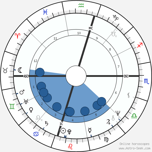 Sandi Jensen wikipedia, horoscope, astrology, instagram